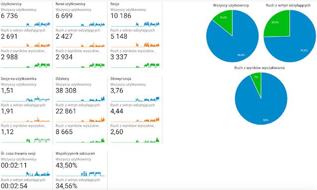 Współpraca statystyki bloga leyraa.blogspot.com