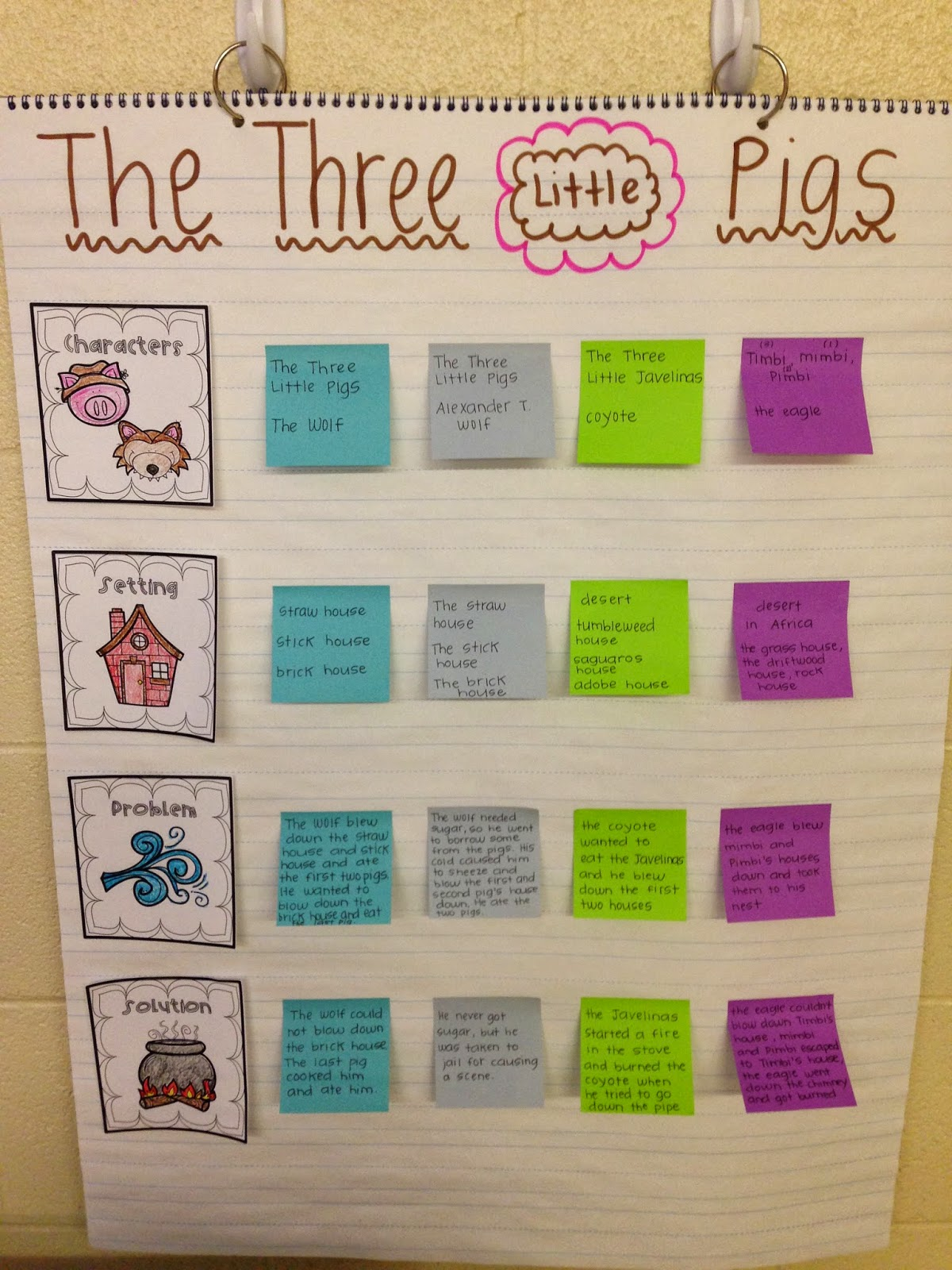 Teach Dream Inspire The Three Little Pigs A Fairy Tale
