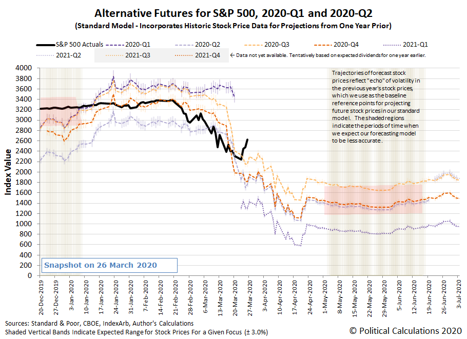 Alternative Futures - S&P 500 - 2020Q1 and 2020Q2 - Standard Model - Snapshot on 26 March 2020