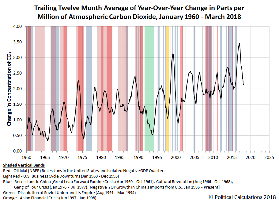 Trailing Twelve Month Average of Year-Over-Year Change in Parts per Million of Atmospheric Carbon Dioxide, January 1960 - March 2018