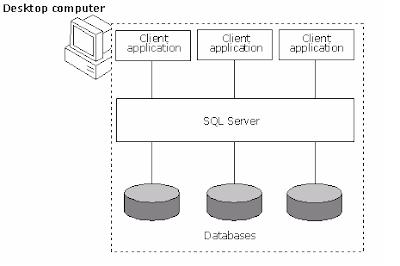 Sơ đồ kết nối cơ sở dữ liệu trên một Desktop - tinhoccoban.net