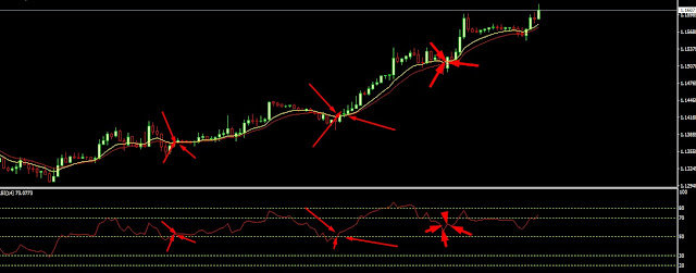 rsi and moving average strategy
