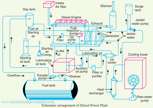 Schematic Diagram Of Diesel Power Station