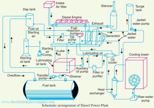 Schematic Diagram of Diesel Power Station