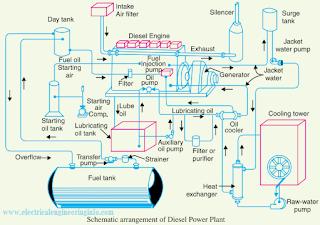 diesel power plant schematic diagram