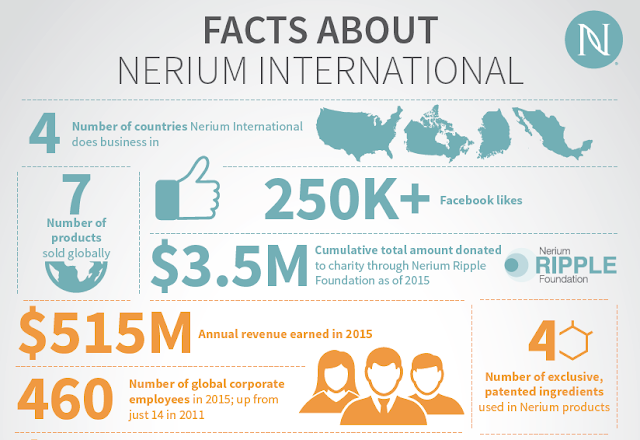Nerium Australia Open in October 2016