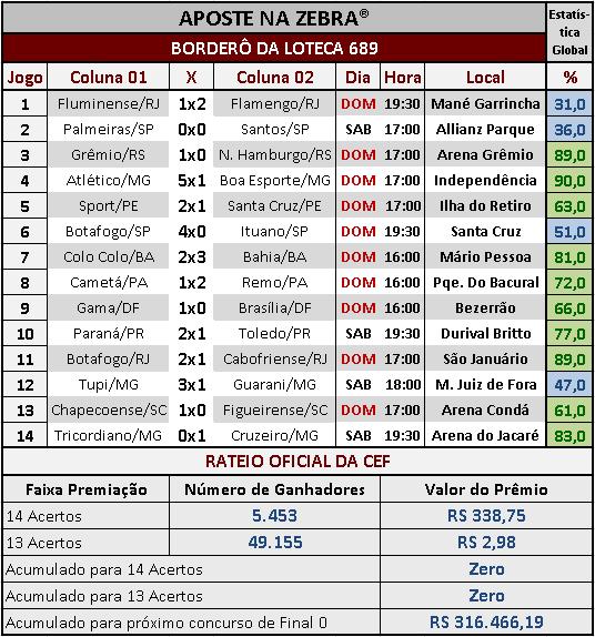 LOTECA 689 - RESULTADOS / RATEIO OFICIAL