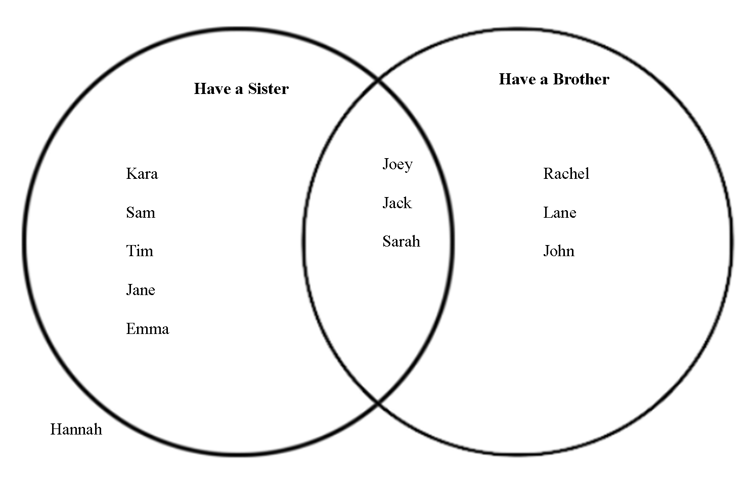 Venn Diagram Questions