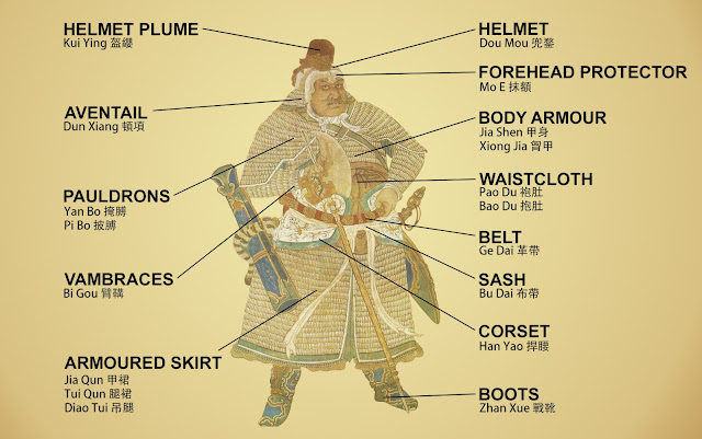 Chinese heavy lamellar armour glossary