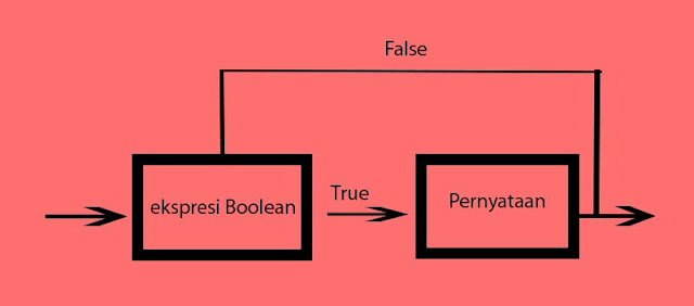 Diagram One Way If