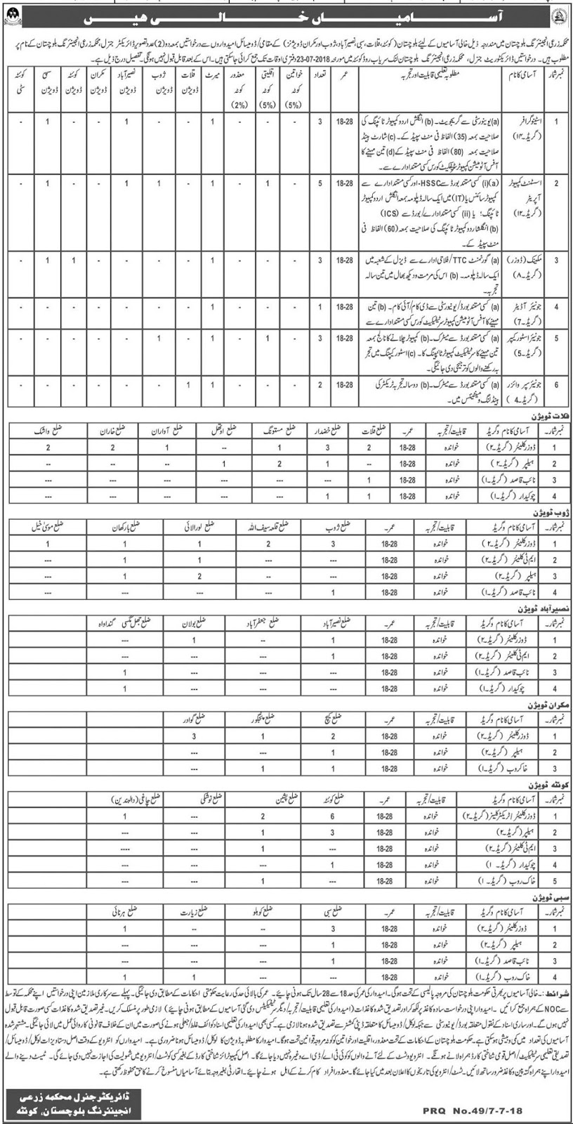 Jobs in Balochistan Agriculture Department July 2018
