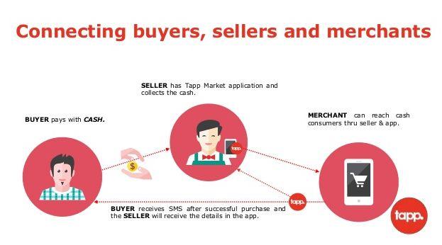 Apa Itu Tapp Market? Ini Jawabnnya