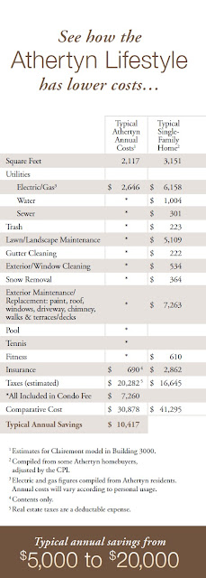 See how the Athertyn Lifestyle has lower costs - compare savings