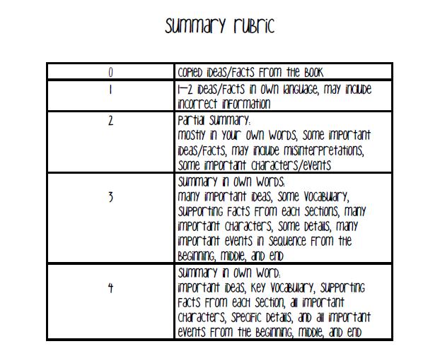 Process essay rubric