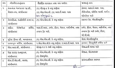 Rozgar Bharti Melo, Gandhinagar Recruitment 2016