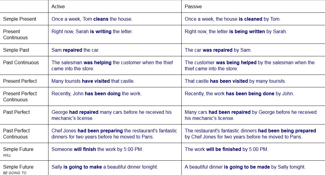 Passive voice rules for all tenses | examples of active & passive.