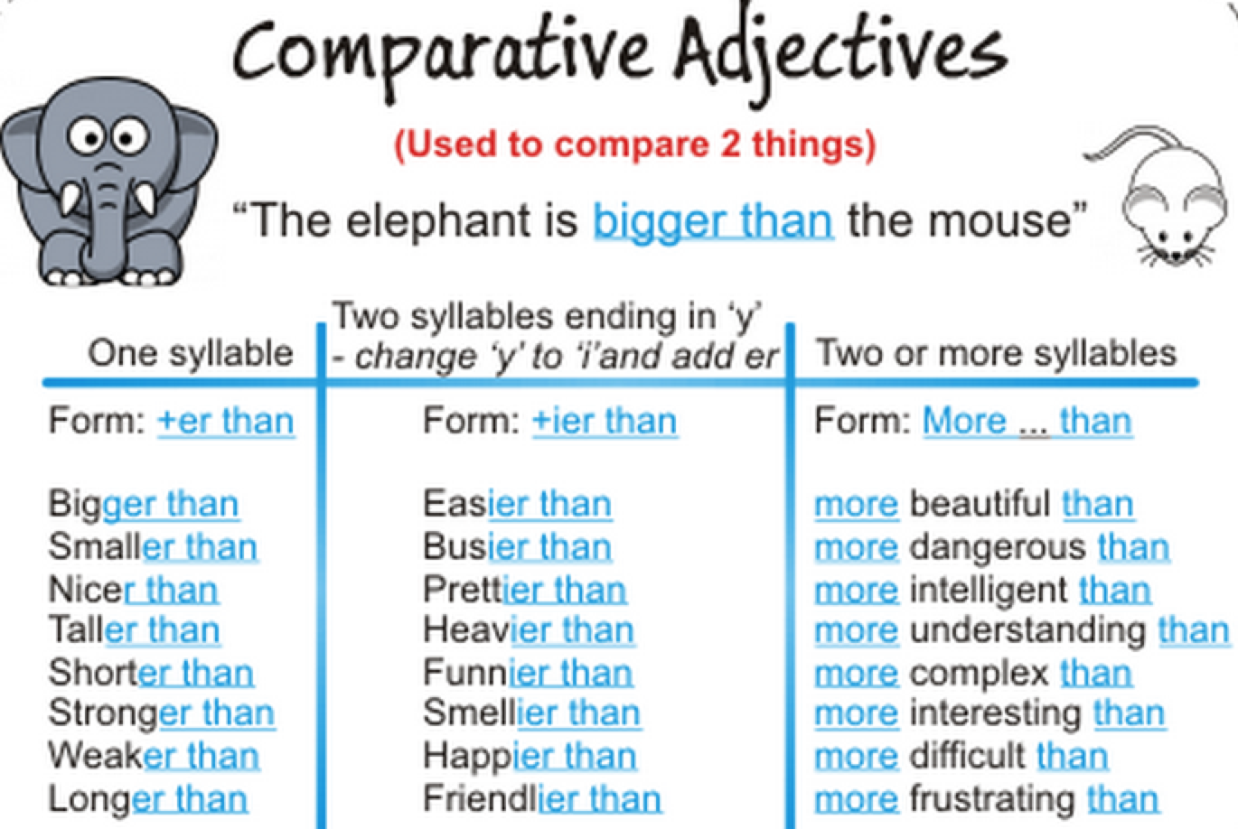 Comparative Adjective Coursework Sample