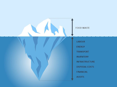 Food waste iceberg. Above the water, the tip of the iceberg we see food waste. The bottom of the iceberg, underneath the water there are the other resources of food waste: labour, energy, transport, inventory, infrastructure, disposal costs, financial and audits