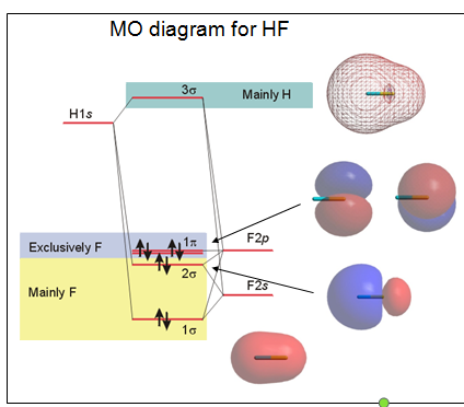 Occurrence and Distribution of  Metals,chemistry 11,chemistry notes ,free study material,sample paper ,topics of chemistry,Molecular Orbital Theory
