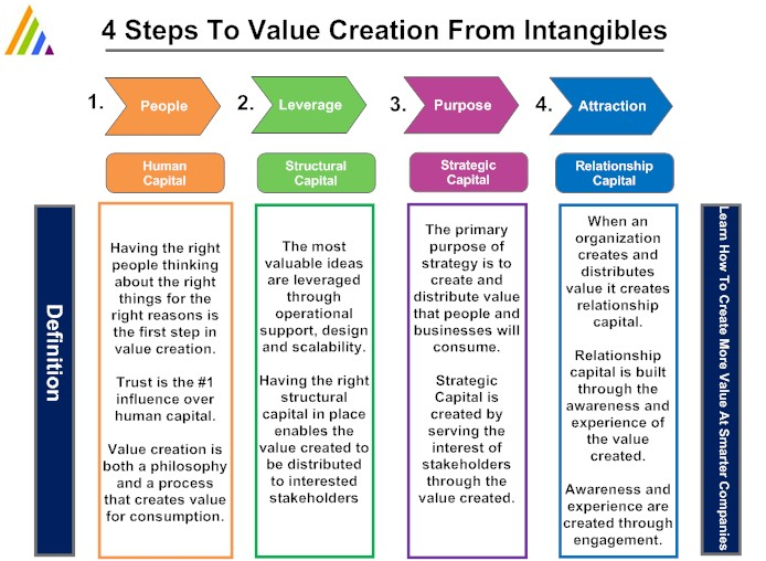 the depth of co creation and value Co-creation is a management initiative, or form of economic strategy, that brings different parties together (for instance, a company and a group of customers), in order to jointly produce a mutually valued outcome.
