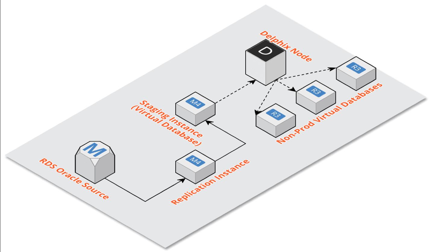 Heart of the Issue: Deploying Data as Code (Delphix + Terraform +