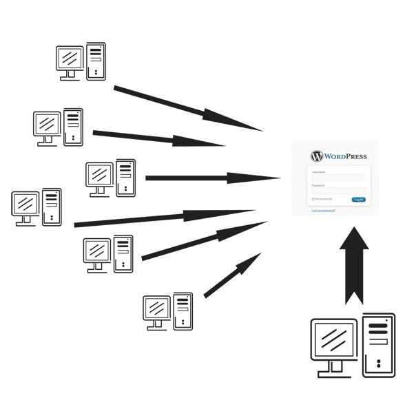 New Botnet Campaign 'Fort Disco' Brute-Forcing Thousands of WordPress, Joomla Websites