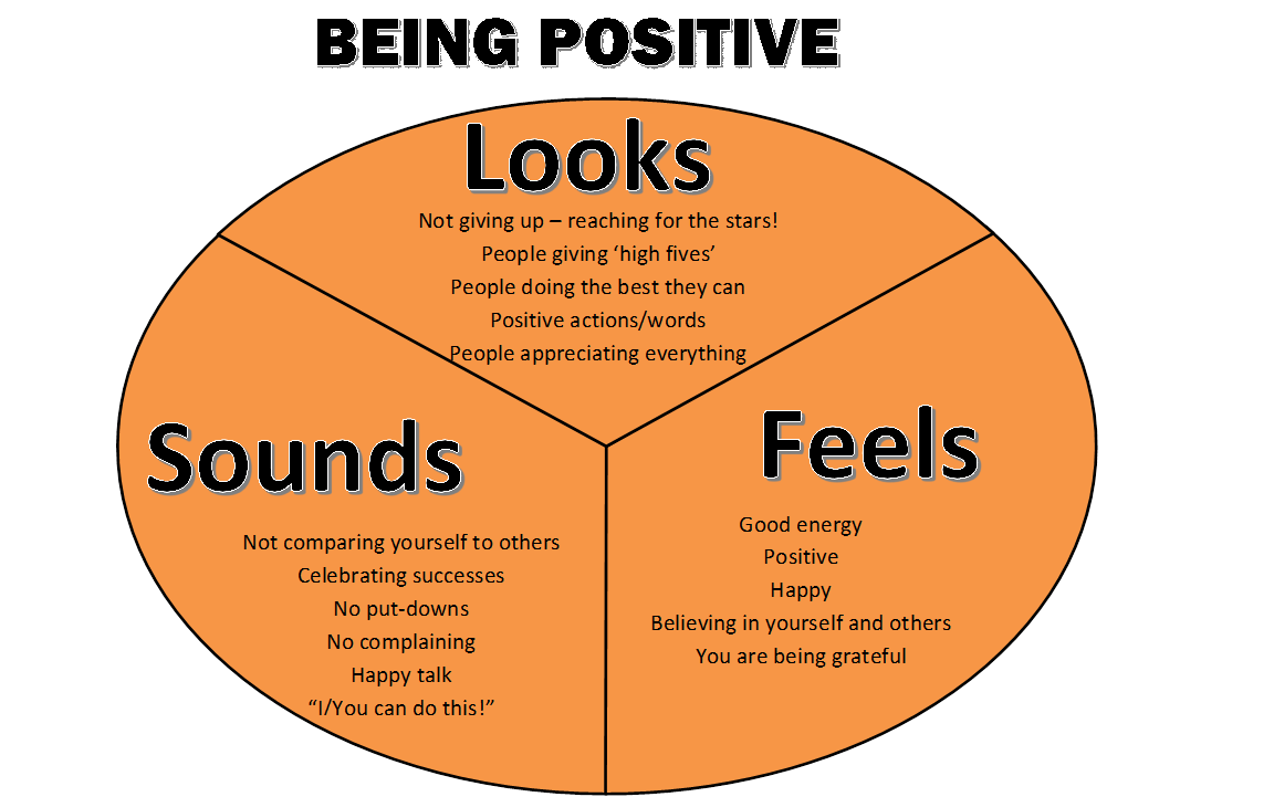Engaging Hearts and Minds: Year 2 Being Positive Y Chart