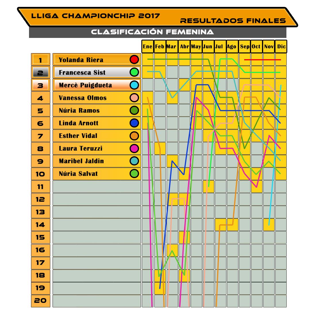 Evolución Clasificación Femenina - Lliga Championchip 2017