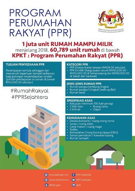 Program Perumahan Rakyat (PPR)