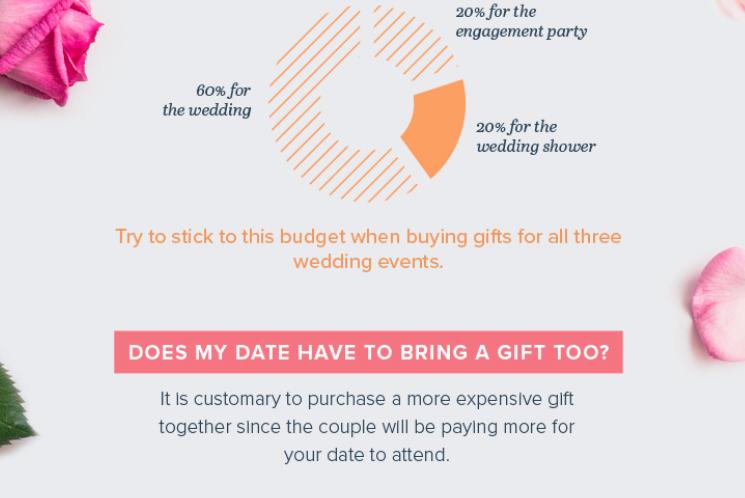 Wedding Gift List Etiquette: Detroit Michigan Wedding Planner Blog: Wedding Gift
