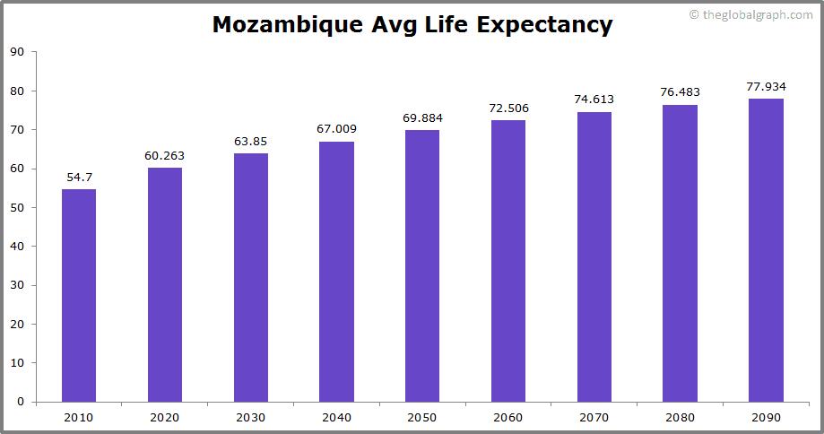 Mozambique  Avg Life Expectancy