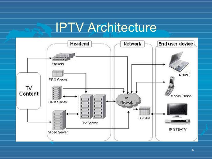 Basics Of Iptv System