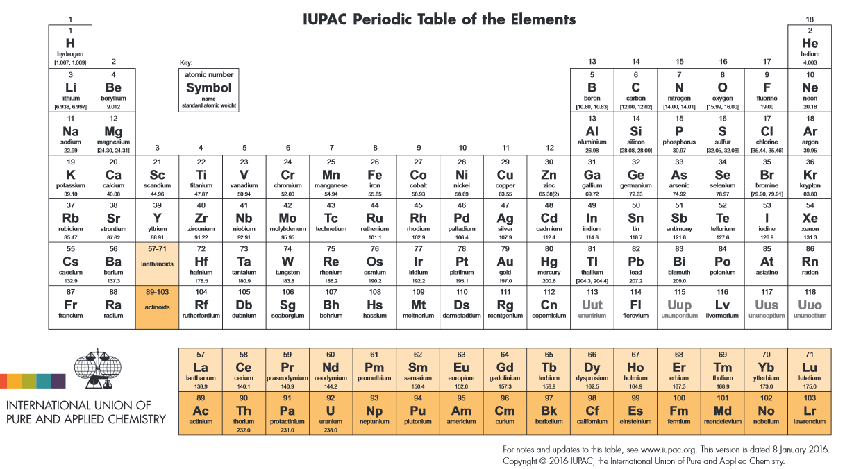 Bienvenidos a descubrirlaquimica ii os elementos novsimos a como ya habris escuchado a principios de 2016 se aprobaron 4 elementos nuevos en la tabla peridica los elementos 113 115 117 y 118 urtaz Image collections