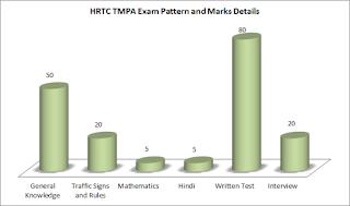 hrtc tmpa exam pattern