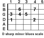 D sharp minor blues guitar scale
