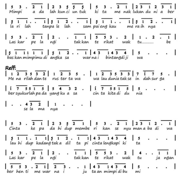 Pianika Lagu Laskar Pelangi dari Nidji
