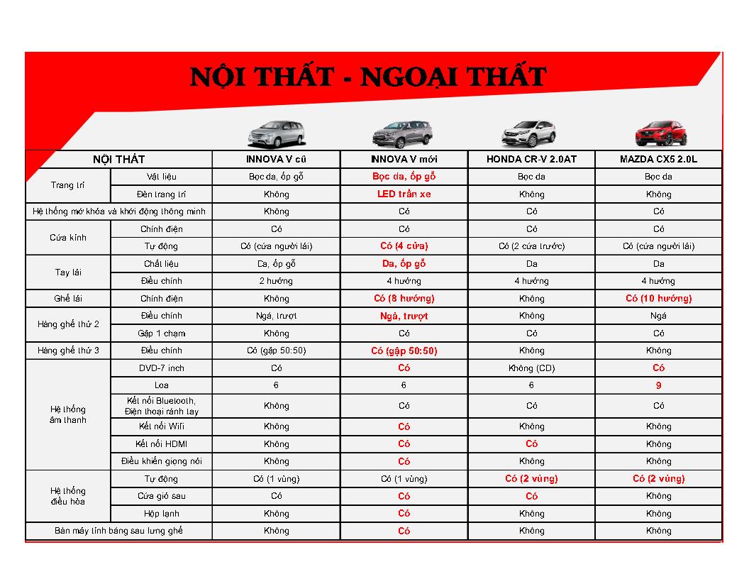 %2528Infographic%2529%2BInnova%2BV%2B2016%2B %2BVN Page7 - [Infographic] So sánh Toyota Innova 2.0V với Mazda CX-5 2.0 và Honda CR-V 2.0AT