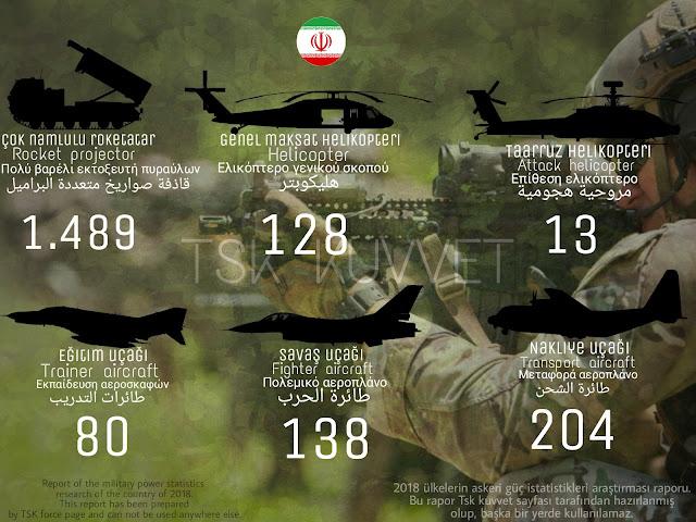 İran military power