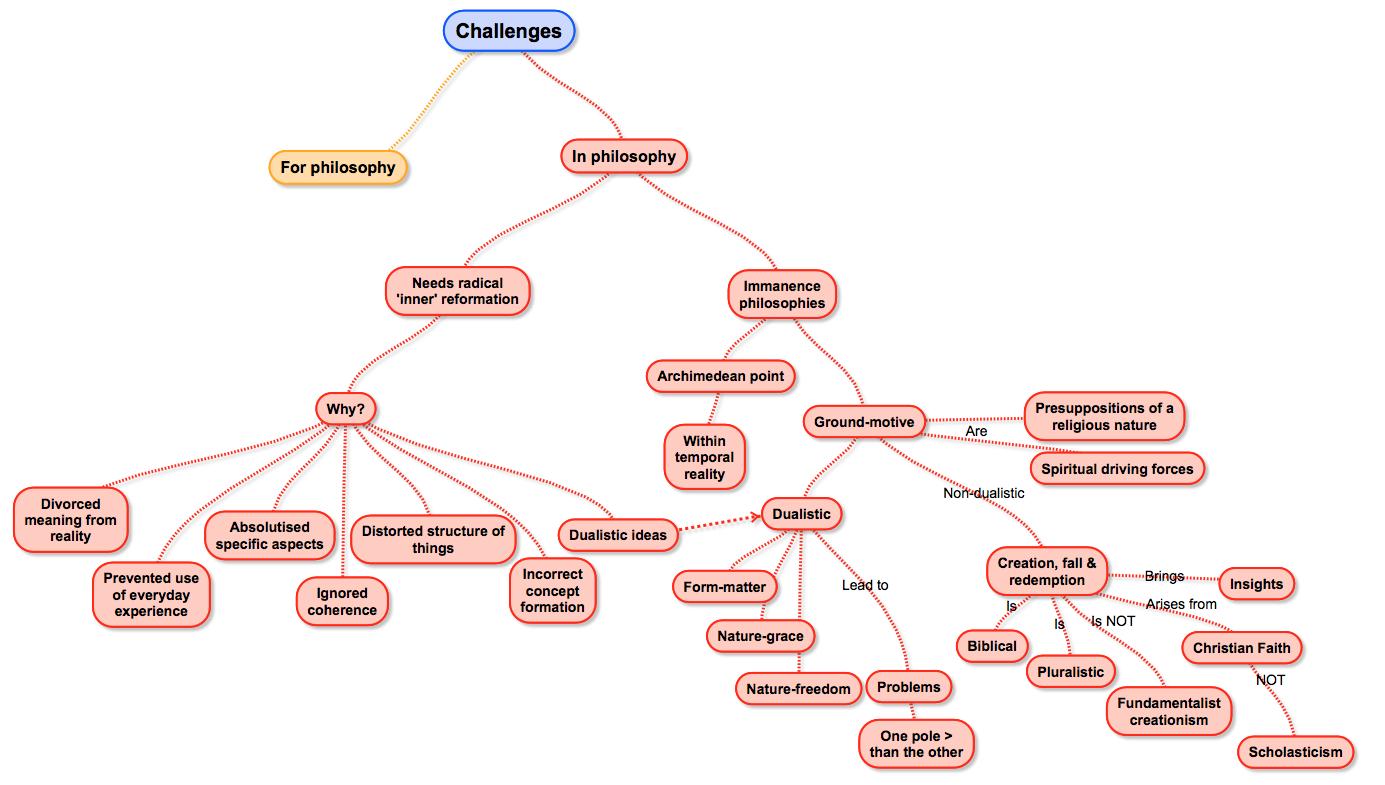 An Accidental Blog Concept Maps Of Basden On Dooyeweerd 3 Of 8