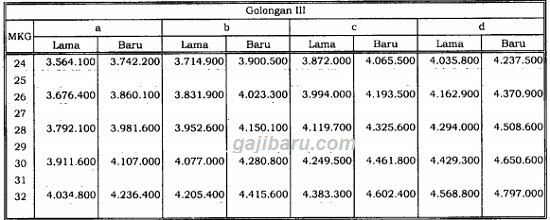 tabel besaran kenaikan gaji pokok pns 2019 golongan iii