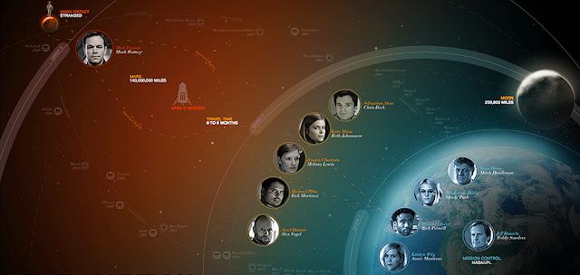 Matt Damon este în derivă pe planeta Marte