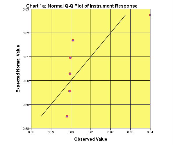 Testing Normality: Q-Q plot of Instrument Response (Absorbance)