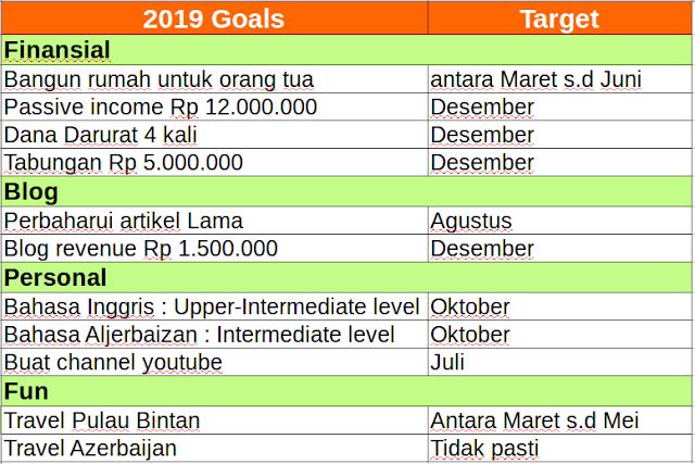 Resolusi 2019 Pada Finansal, Personal, Blog dan Fun