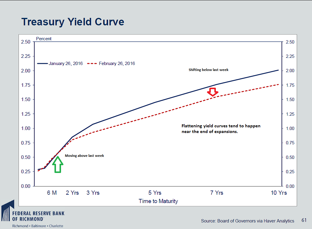yield curve Despite the stock market's amazon-bounce gains, us treasury yields are lower and the yield curve flatter once again - tumbling to its flattest since oct 2007.