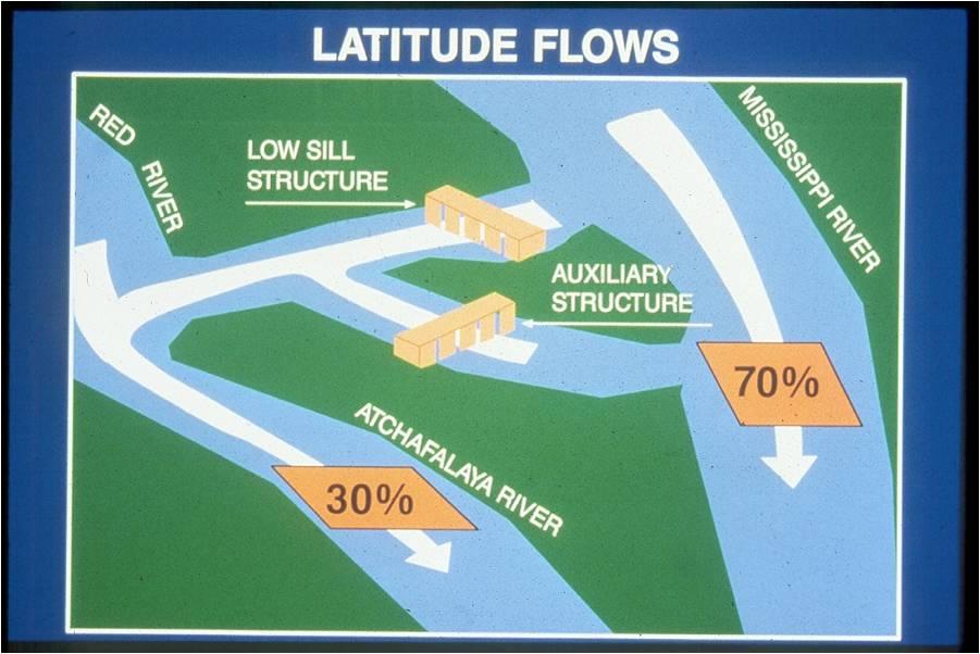 the control of nature atchafalaya summary