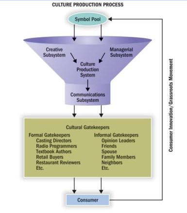 Culture Production Process-Culture Production Process- Symbol Pool at top flows into funnel that includes creative Subsystem Managerial Subsystem to Culture Production-to Communications Subsystem then down to Cultural Gatekeepers then to consumer. Consumer then also feeds up to the symbol pool and down again