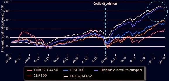 rendimenti obbligazioni high yeld