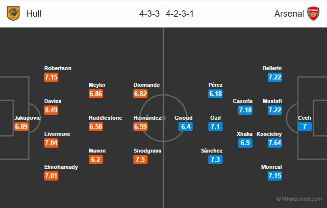 Possible Lineups, Team News, Stats – Hull City vs Arsenal