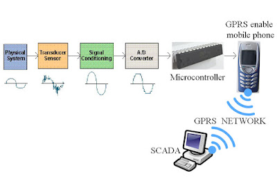 remote data acquisition using wireless SCADA system