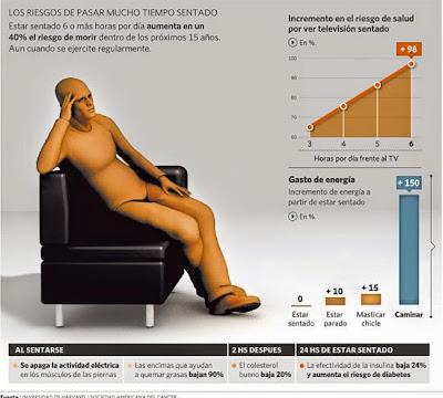 QSN: sedentarismo como origen de enfermedades y acortamiento de vida.